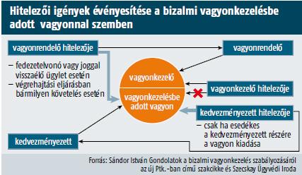 bizalmi lehetőségek)